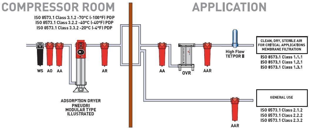 basınçlı hava filtreleri görseli