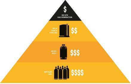 gaz üretimi fiyat piramidi