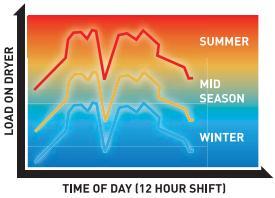 gazlı kurutucu sıcaklık grafiği