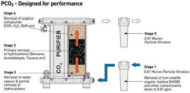 karbondioksit saflaştırıcı dizaynı