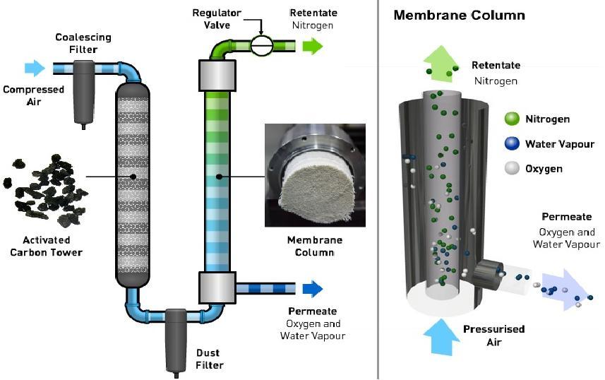 psa membran sistemleri