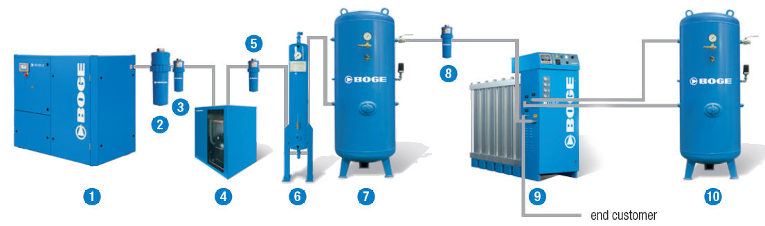 Oksijen Jeneratoru sistemi